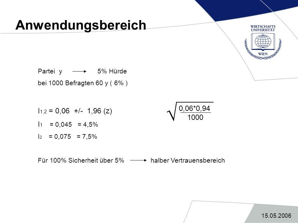 15.05.2006 Anwendungsbereich Partei y 5% Hürde bei 1000 Befragten 60 y ( 6% ) I 1,2 = 0,06 +/- 1,96 (z) I 1 = 0,045 = 4,5% I 2 = 0,075 = 7,5% Für 100%