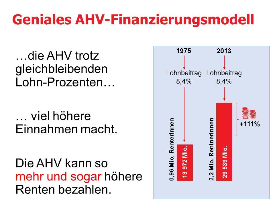 …die AHV trotz gleichbleibenden Lohn-Prozenten… … viel höhere Einnahmen macht.
