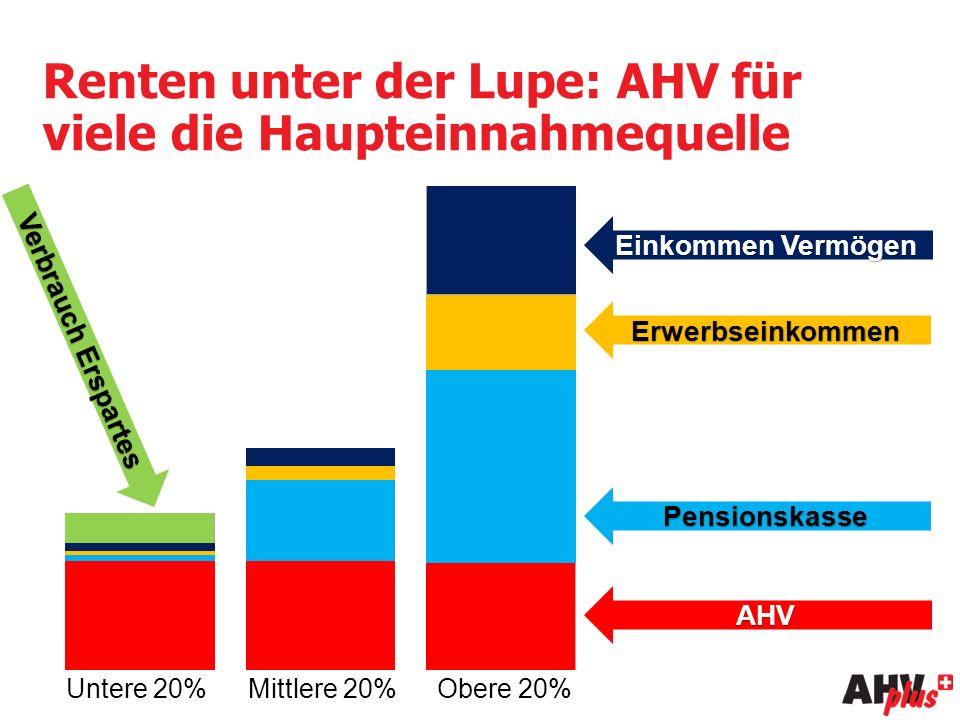AHV Pensionskasse Erwerbseinkommen Einkommen Vermögen Verbrauch Erspartes Untere 20%Mittlere 20%Obere 20% Renten unter der Lupe: AHV für viele die Haupteinnahmequelle
