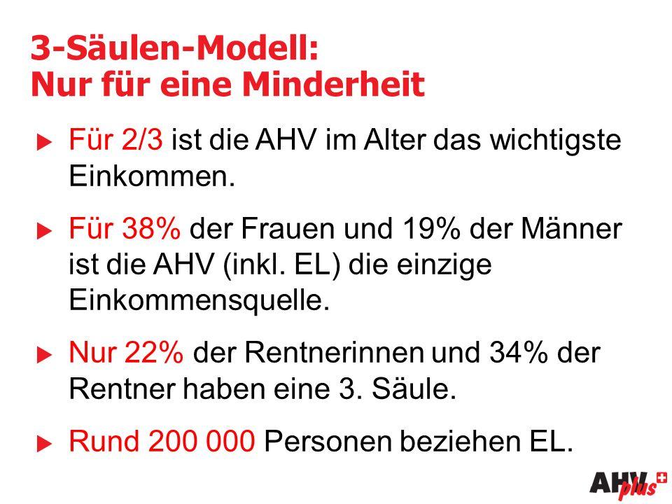 3-Säulen-Modell: Nur für eine Minderheit  Für 2/3 ist die AHV im Alter das wichtigste Einkommen.