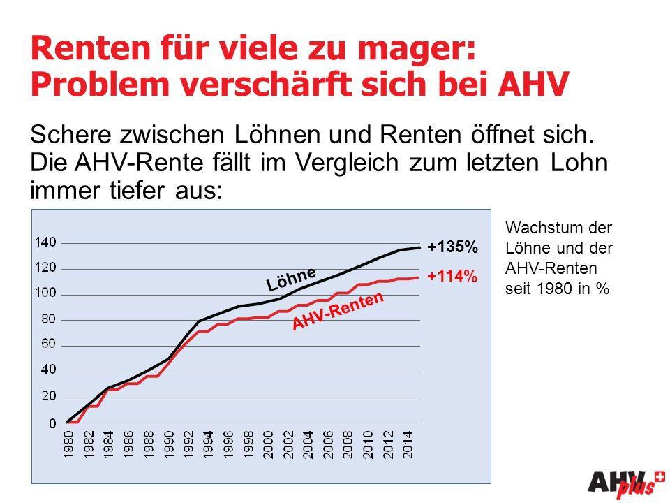 Renten für viele zu mager: Problem verschärft sich bei AHV Schere zwischen Löhnen und Renten öffnet sich.