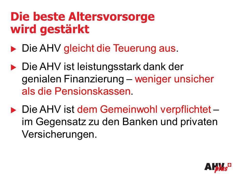 Die beste Altersvorsorge wird gestärkt  Die AHV gleicht die Teuerung aus.