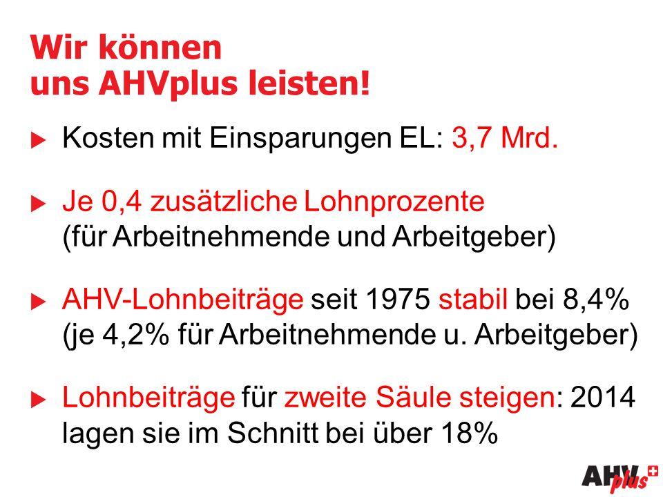 Wir können uns AHVplus leisten.  Kosten mit Einsparungen EL: 3,7 Mrd.