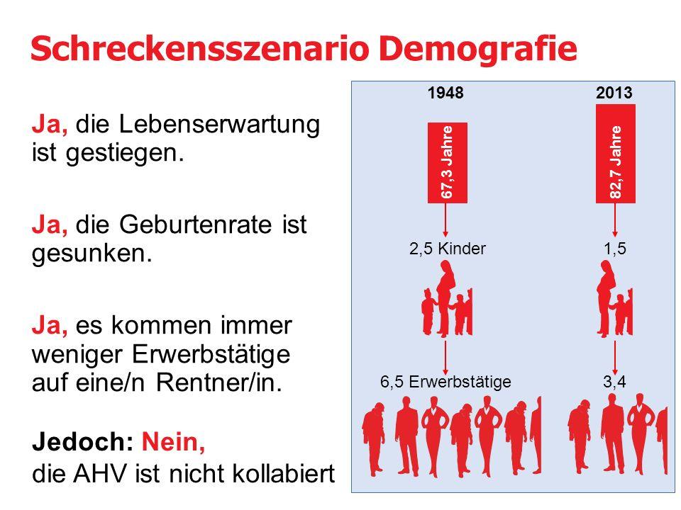 AHV-Ausgaben sind stabil Konstanter Anteil der AHV an jedem in der Schweiz erwirtschafteten Franken: 1975 2013 Fr.