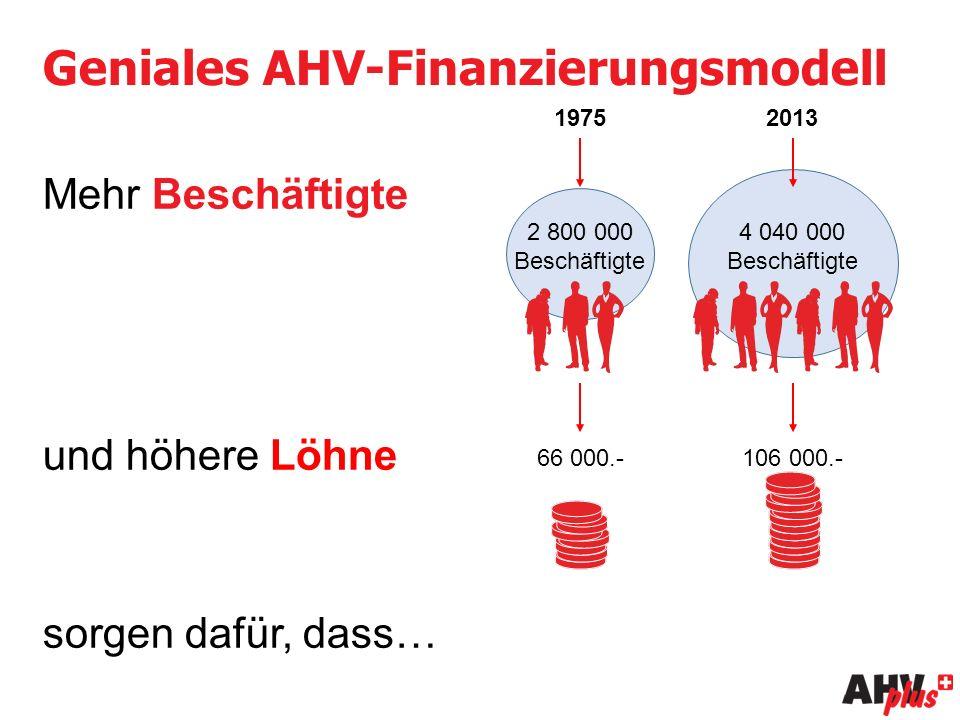 Geniales AHV-Finanzierungsmodell Mehr Beschäftigte und höhere Löhne sorgen dafür, dass… 19752013 2 800 000 Beschäftigte 4 040 000 Beschäftigte 66 000.-106 000.-