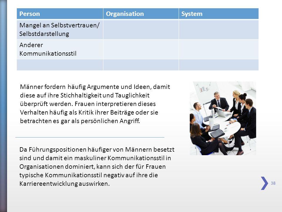 38 PersonOrganisationSystem Mangel an Selbstvertrauen/ Selbstdarstellung Anderer Kommunikationsstil Da Führungspositionen häufiger von Männern besetzt
