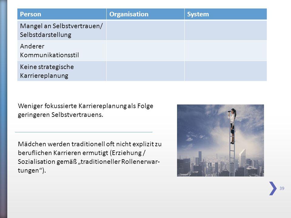 39 PersonOrganisationSystem Mangel an Selbstvertrauen/ Selbstdarstellung Anderer Kommunikationsstil Keine strategische Karriereplanung Weniger fokussi