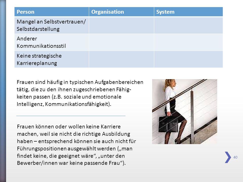 40 PersonOrganisationSystem Mangel an Selbstvertrauen/ Selbstdarstellung Anderer Kommunikationsstil Keine strategische Karriereplanung Frauen sind häu