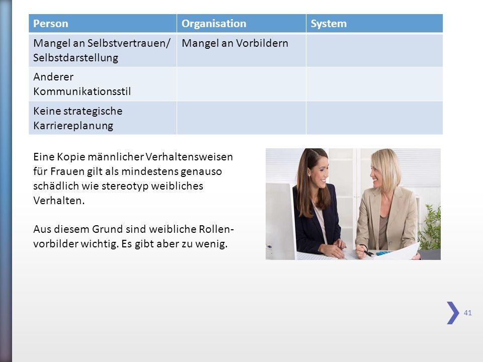 41 PersonOrganisationSystem Mangel an Selbstvertrauen/ Selbstdarstellung Mangel an Vorbildern Anderer Kommunikationsstil Keine strategische Karrierepl