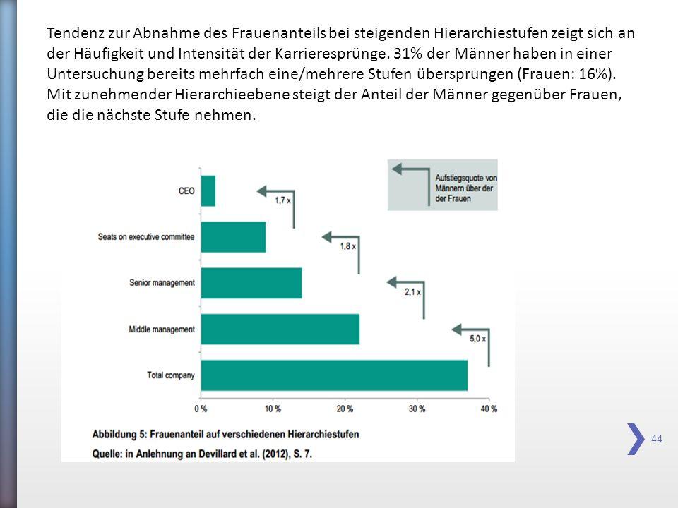 44 Tendenz zur Abnahme des Frauenanteils bei steigenden Hierarchiestufen zeigt sich an der Häufigkeit und Intensität der Karrieresprünge. 31% der Männ