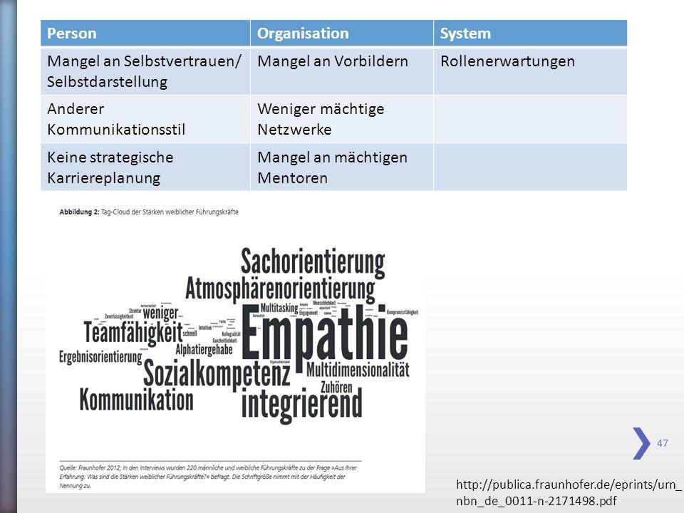 47 PersonOrganisationSystem Mangel an Selbstvertrauen/ Selbstdarstellung Mangel an VorbildernRollenerwartungen Anderer Kommunikationsstil Weniger mäch