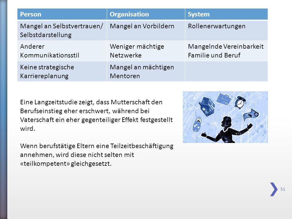 51 PersonOrganisationSystem Mangel an Selbstvertrauen/ Selbstdarstellung Mangel an VorbildernRollenerwartungen Anderer Kommunikationsstil Weniger mäch