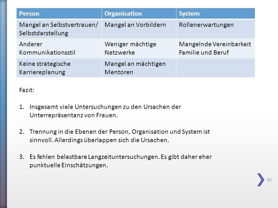 53 PersonOrganisationSystem Mangel an Selbstvertrauen/ Selbstdarstellung Mangel an VorbildernRollenerwartungen Anderer Kommunikationsstil Weniger mäch