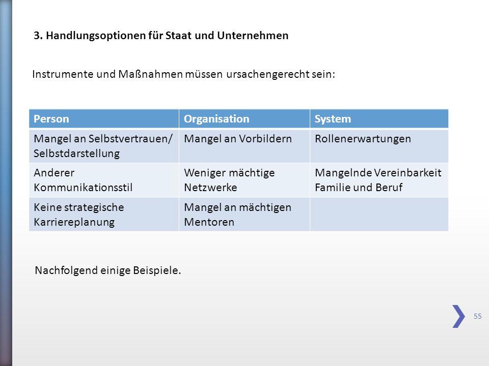 55 PersonOrganisationSystem Mangel an Selbstvertrauen/ Selbstdarstellung Mangel an VorbildernRollenerwartungen Anderer Kommunikationsstil Weniger mäch
