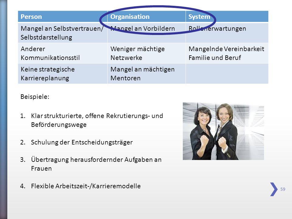 59 PersonOrganisationSystem Mangel an Selbstvertrauen/ Selbstdarstellung Mangel an VorbildernRollenerwartungen Anderer Kommunikationsstil Weniger mäch