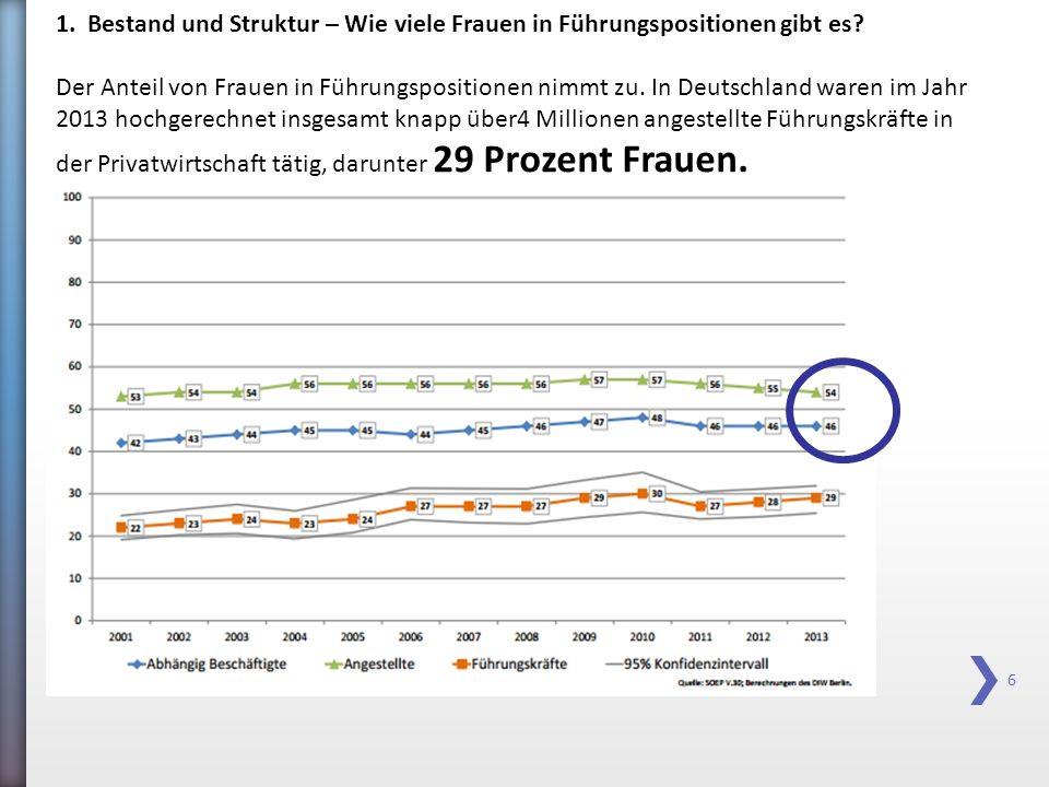 77 http://www.zeitzeichen-rlp.de/infothek/chancengleichheit-fuehrung-karriere.htm Was sagen Frauen selbst .
