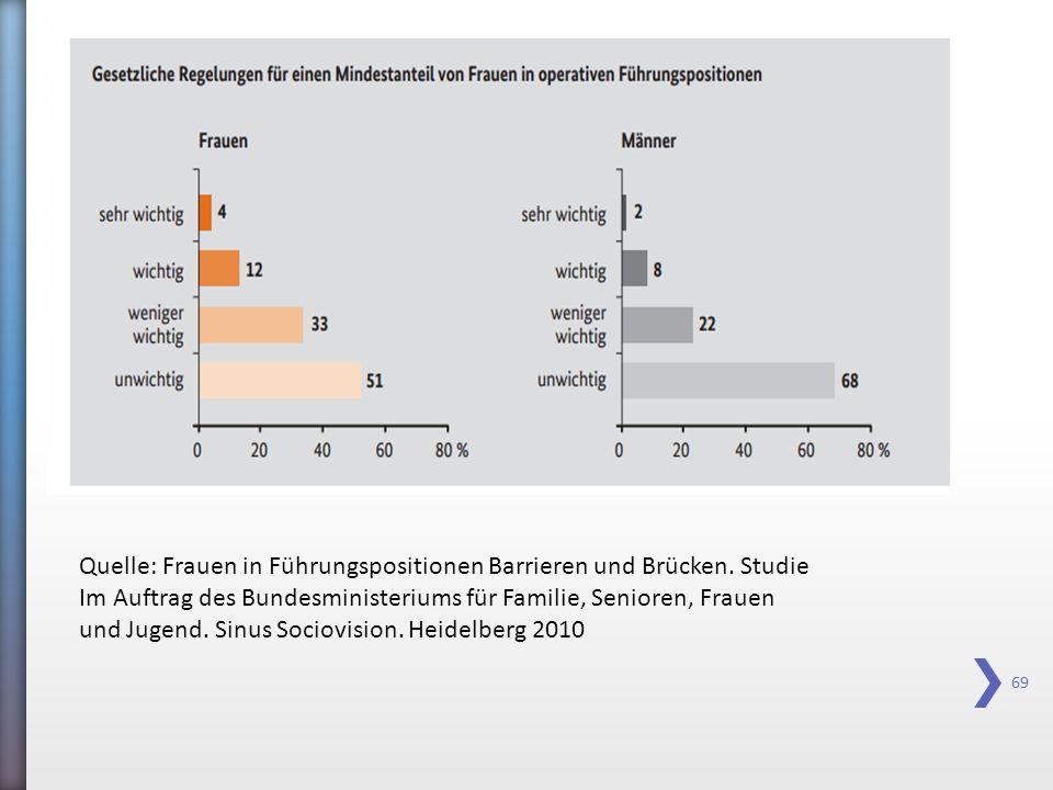 69 Quelle: Frauen in Führungspositionen Barrieren und Brücken. Studie Im Auftrag des Bundesministeriums für Familie, Senioren, Frauen und Jugend. Sinu