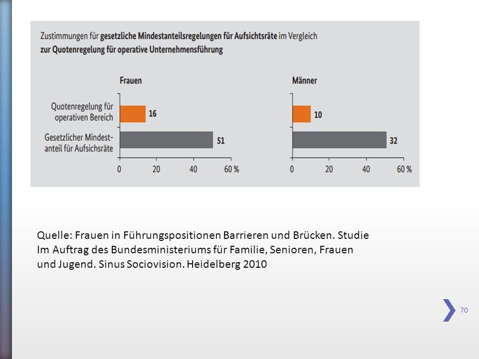 70 Quelle: Frauen in Führungspositionen Barrieren und Brücken. Studie Im Auftrag des Bundesministeriums für Familie, Senioren, Frauen und Jugend. Sinu