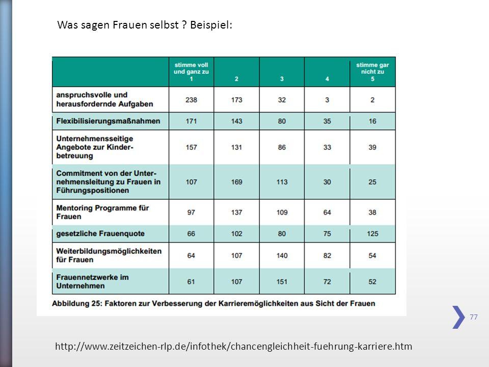 77 http://www.zeitzeichen-rlp.de/infothek/chancengleichheit-fuehrung-karriere.htm Was sagen Frauen selbst ? Beispiel: