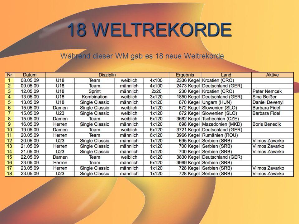 18 WELTREKORDE Während dieser WM gab es 18 neue Weltrekorde