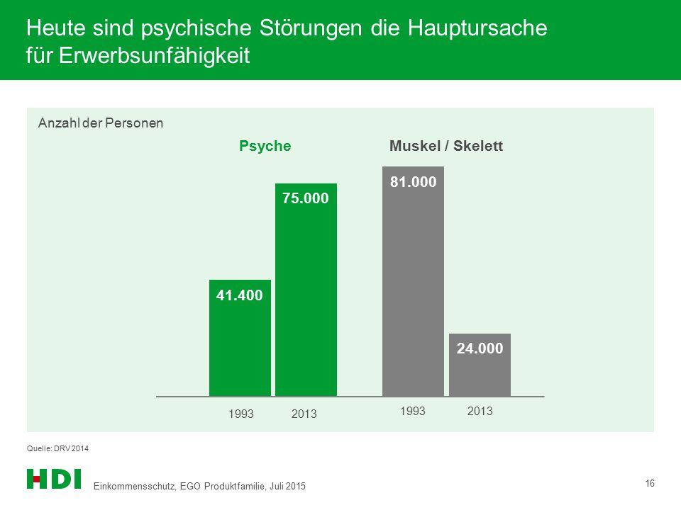 Heute sind psychische Störungen die Hauptursache für Erwerbsunfähigkeit Quelle: DRV 2014 Anzahl der Personen 81.000 41.400 75.000 24.000 19932013 Psyc