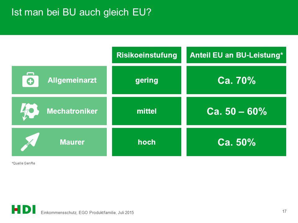 Mechatroniker Allgemeinarzt Ist man bei BU auch gleich EU? 17 Ca. 50 – 60% *Quelle GenRe Anteil EU an BU-Leistung* Ca. 70% Ca. 50% mittel gering hochM