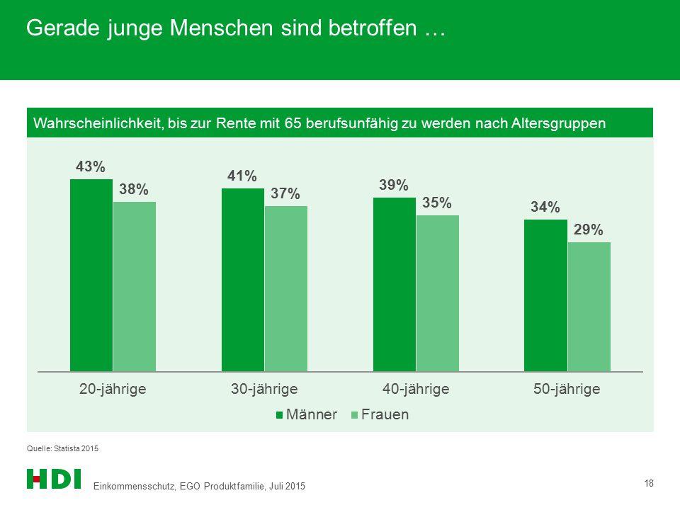 Gerade junge Menschen sind betroffen … Quelle: Statista 2015 Wahrscheinlichkeit, bis zur Rente mit 65 berufsunfähig zu werden nach Altersgruppen 18 Ei