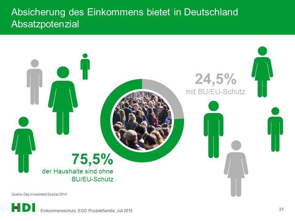 Quelle: Das Investment Special 2014 Absicherung des Einkommens bietet in Deutschland Absatzpotenzial 24,5% mit BU/EU-Schutz 75,5% der Haushalte sind o
