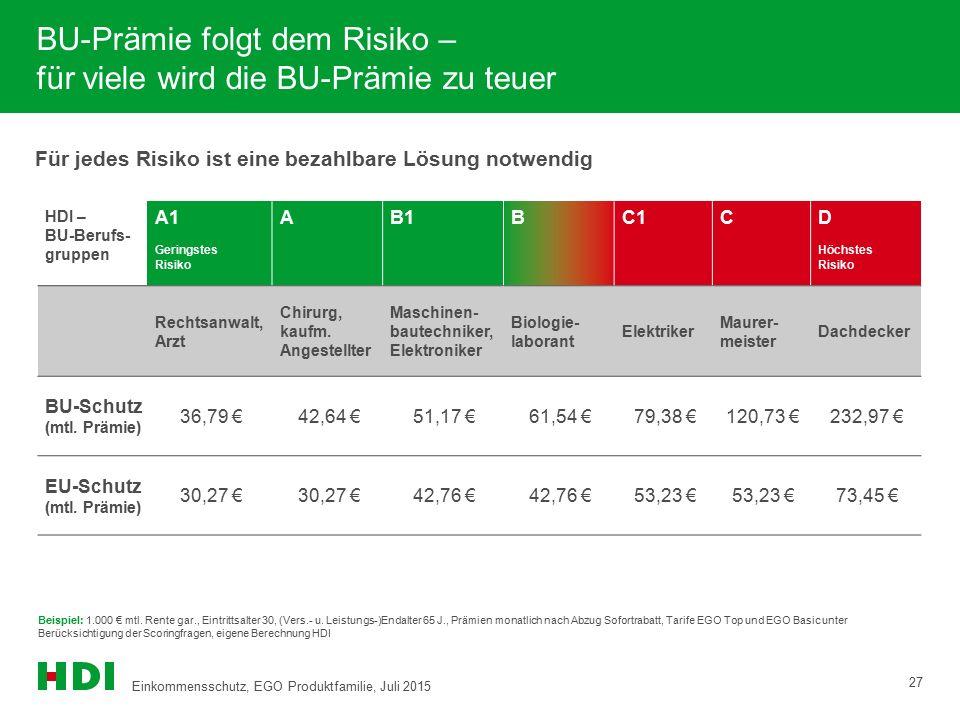 Für jedes Risiko ist eine bezahlbare Lösung notwendig BU-Prämie folgt dem Risiko – für viele wird die BU-Prämie zu teuer 27 Beispiel: 1.000 € mtl. Ren