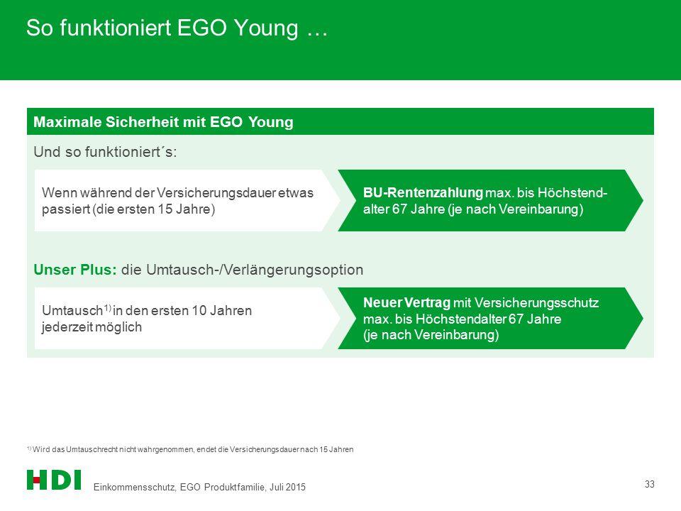 So funktioniert EGO Young … Maximale Sicherheit mit EGO Young Und so funktioniert´s: Wenn während der Versicherungsdauer etwas passiert (die ersten 15