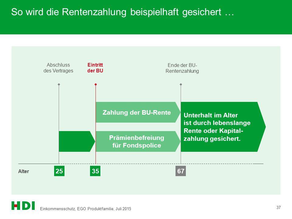 So wird die Rentenzahlung beispielhaft gesichert … 37 Abschluss des Vertrages Eintritt der BU Ende der BU- Rentenzahlung Alter 253567 Unterhalt im Alt