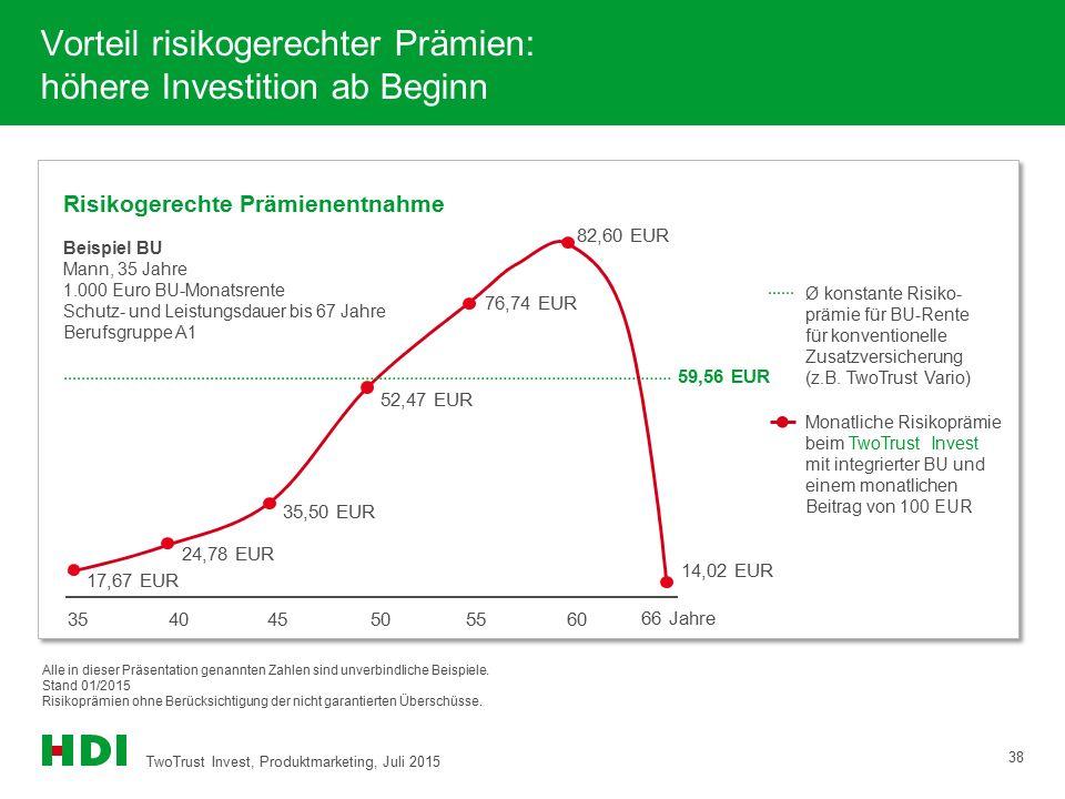 Vorteil risikogerechter Prämien: höhere Investition ab Beginn TwoTrust Invest, Produktmarketing, Juli 2015 38 Risikogerechte Prämienentnahme Beispiel