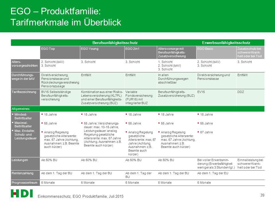 EGO – Produktfamilie: Tarifmerkmale im Überblick 39 Berufsunfähigkeitsschutz Erwerbsunfähigkeitsschutz EGO TopEGO YoungEGO 2in1Altersvorsorge mit Beru