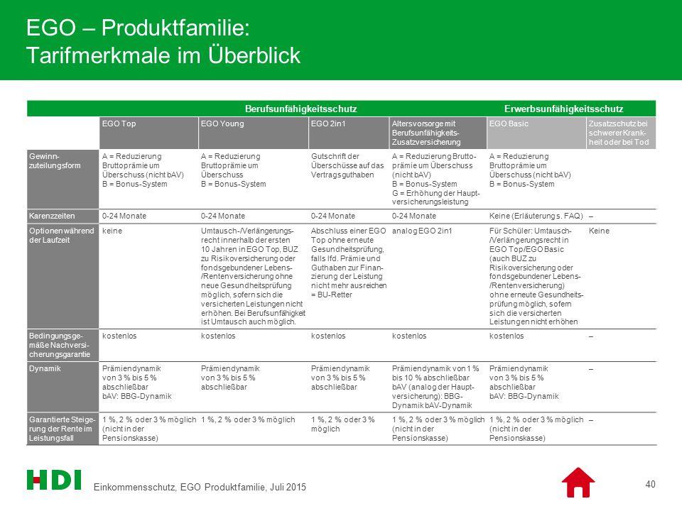 EGO – Produktfamilie: Tarifmerkmale im Überblick 40 Berufsunfähigkeitsschutz Erwerbsunfähigkeitsschutz EGO TopEGO YoungEGO 2in1Altersvorsorge mit Beru