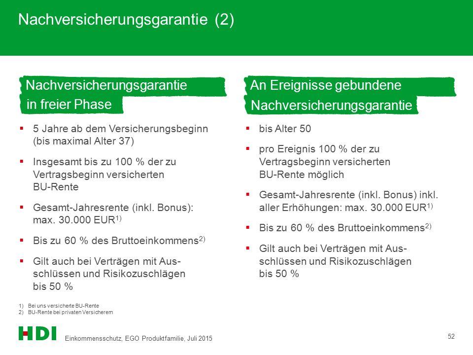 Nachversicherungsgarantie (2) 52 1) Bei uns versicherte BU-Rente 2)BU-Rente bei privaten Versicherern  5 Jahre ab dem Versicherungsbeginn (bis maxima