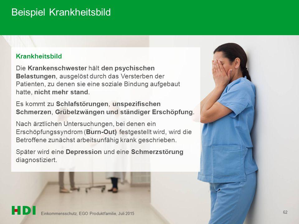 Beispiel Krankheitsbild Krankheitsbild Die Krankenschwester hält den psychischen Belastungen, ausgelöst durch das Versterben der Patienten, zu denen s
