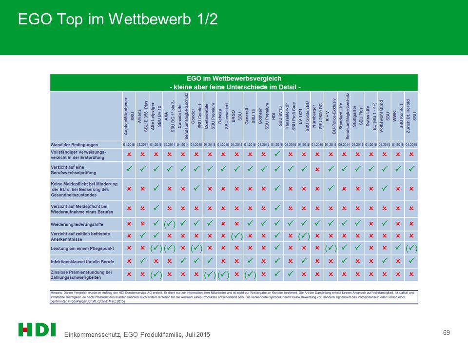 EGO Top im Wettbewerb 1/2 69 Einkommensschutz, EGO Produktfamilie, Juli 2015