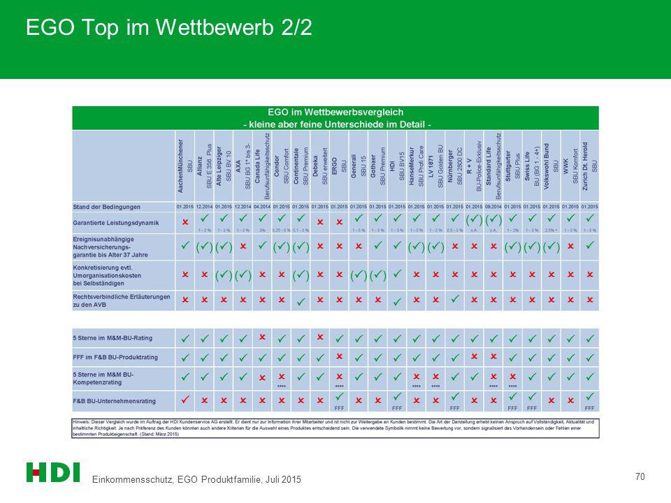 EGO Top im Wettbewerb 2/2 70 Einkommensschutz, EGO Produktfamilie, Juli 2015