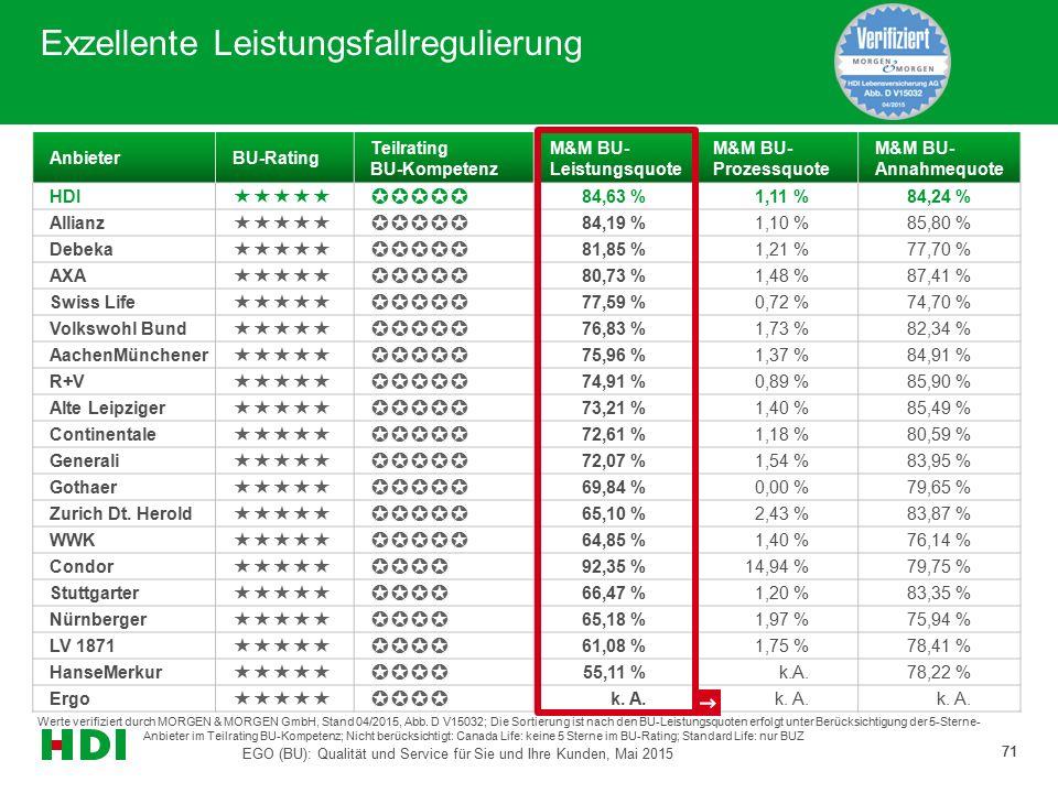 Werte verifiziert durch MORGEN & MORGEN GmbH, Stand 04/2015, Abb. D V15032; Die Sortierung ist nach den BU-Leistungsquoten erfolgt unter Berücksichtig