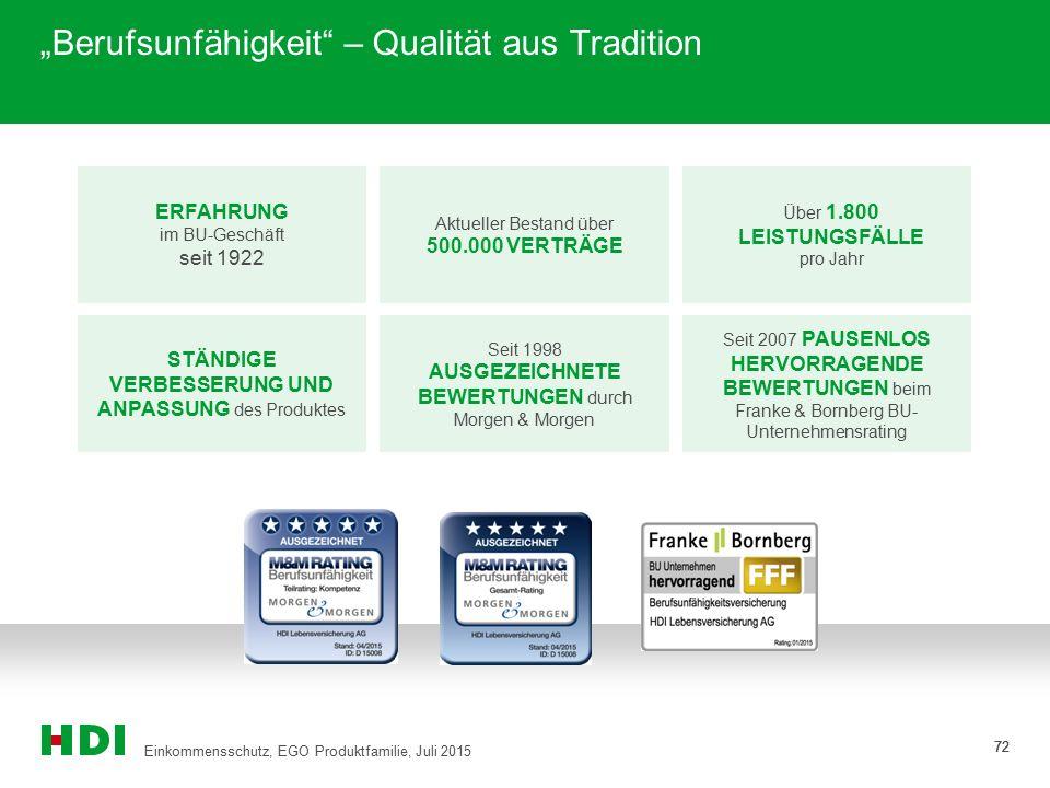 """72 """"Berufsunfähigkeit"""" – Qualität aus Tradition 72 Über 1.800 LEISTUNGSFÄLLE pro Jahr ERFAHRUNG im BU-Geschäft seit 1922 Aktueller Bestand über 500.00"""