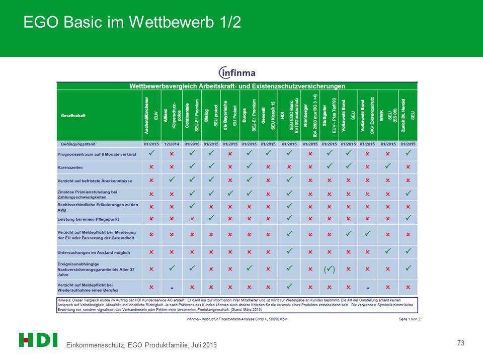 EGO Basic im Wettbewerb 1/2 73 Einkommensschutz, EGO Produktfamilie, Juli 2015