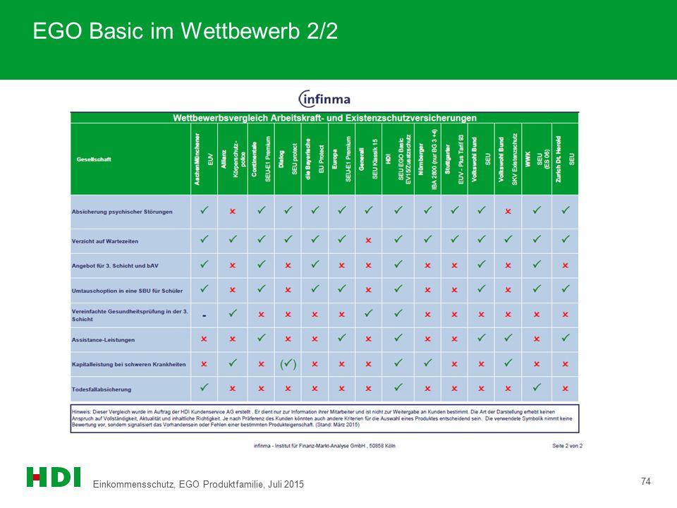 EGO Basic im Wettbewerb 2/2 74 Einkommensschutz, EGO Produktfamilie, Juli 2015