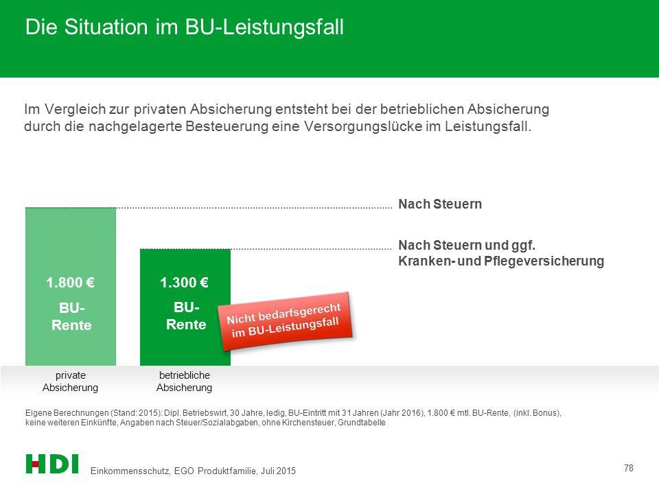 BU- Rente 1.800 € BU- Rente Nach Steuern Nach Steuern und ggf. Kranken- und Pflegeversicherung private Absicherung betriebliche Absicherung Die Situat