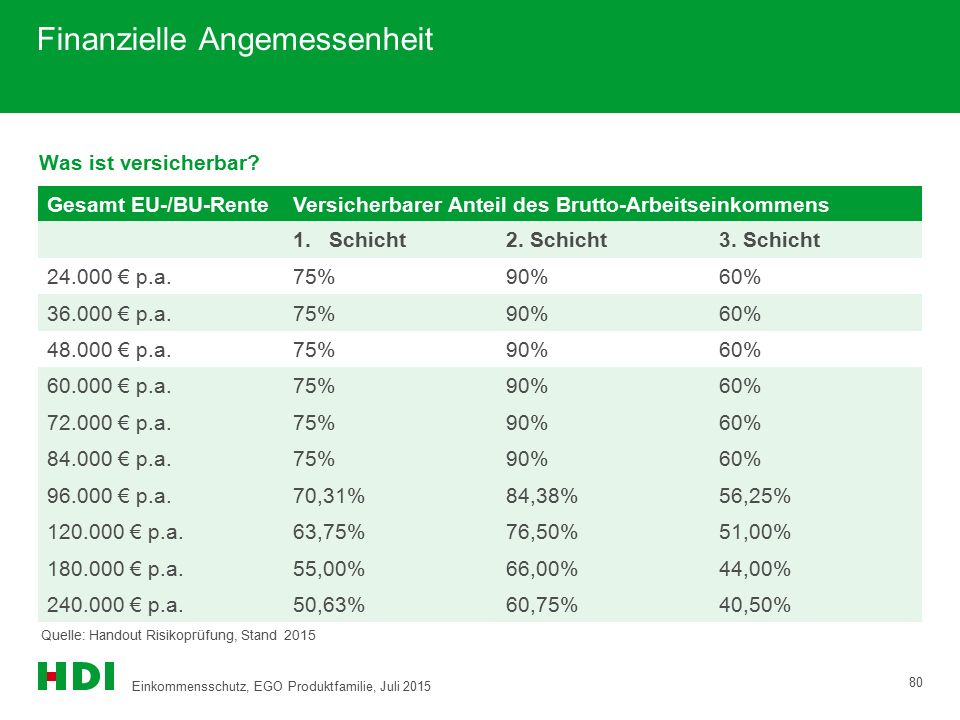 Gesamt EU-/BU-RenteVersicherbarer Anteil des Brutto-Arbeitseinkommens 1.Schicht2. Schicht3. Schicht 24.000 € p.a.75%90%60% 36.000 € p.a.75%90%60% 48.0