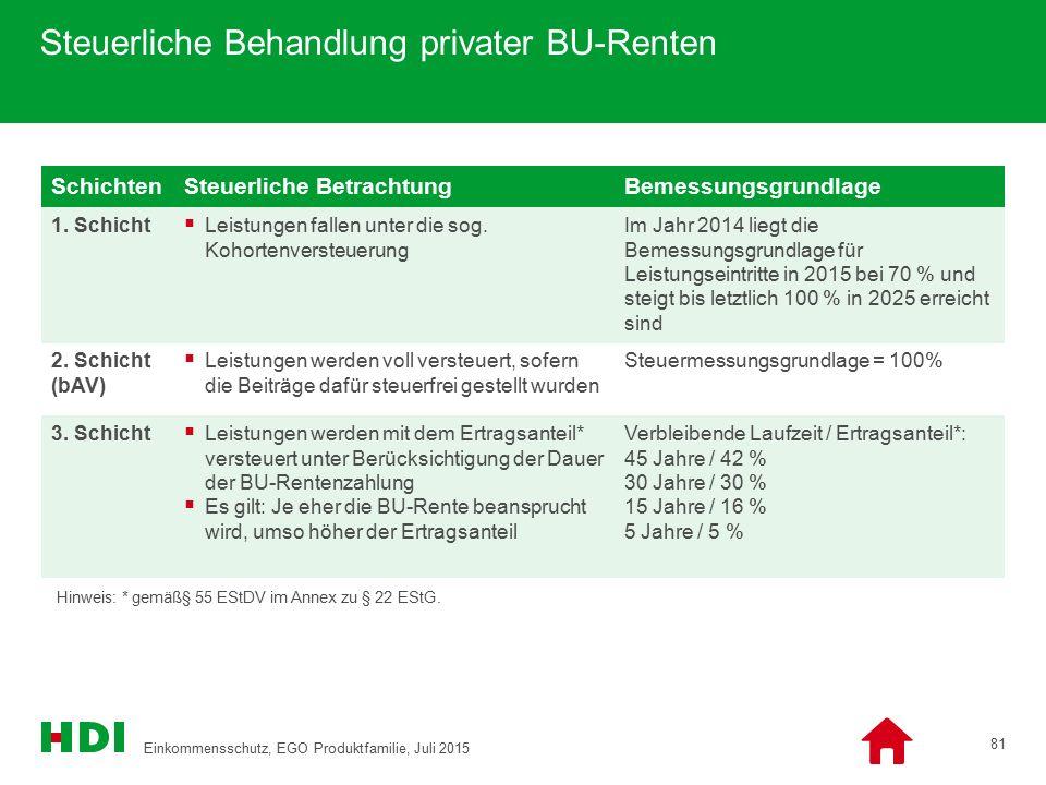 Steuerliche Behandlung privater BU-Renten SchichtenSteuerliche BetrachtungBemessungsgrundlage 1. Schicht  Leistungen fallen unter die sog. Kohortenve