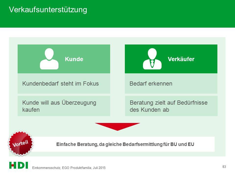 Einfache Beratung, da gleiche Bedarfsermittlung für BU und EU  Vorteil Kunde Kundenbedarf steht im Fokus Verkäufer Bedarf erkennen Verkaufsunterstütz