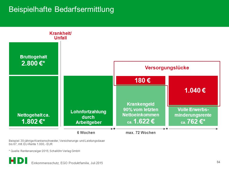 Beispielhafte Bedarfsermittlung Lohnfortzahlung durch Arbeitgeber  180 € Krankengeld 90% vom letzten Nettoeinkommen ca. 1.622 €  1.040 € Volle Erwer