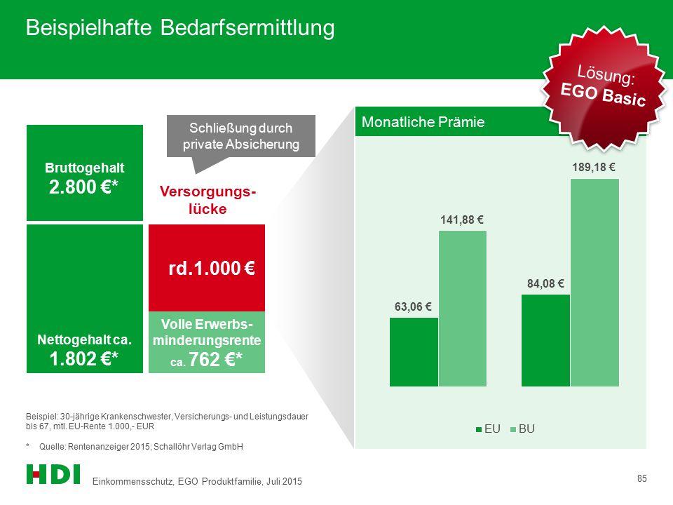  rd.1.000 € Volle Erwerbs- minderungsrente ca. 762 €* Bruttogehalt 2.800 €* Versorgungs- lücke Schließung durch private Absicherung Monatliche Prämie