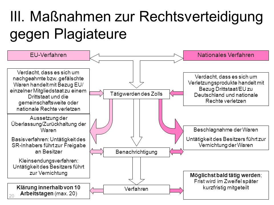 20 III. Maßnahmen zur Rechtsverteidigung gegen Plagiateure Tätigwerden des Zolls Benachrichtigung Nationales VerfahrenEU-Verfahren Verfahren Verdacht,