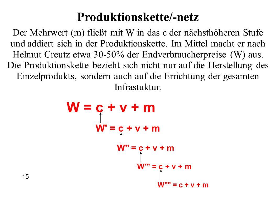 W = c + v + m W = c + v + m W = c + v + m W = c + v + m W = c + v + m Produktionskette/-netz Der Mehrwert (m) fließt mit W in das c der nächsthöheren Stufe und addiert sich in der Produktionskette.